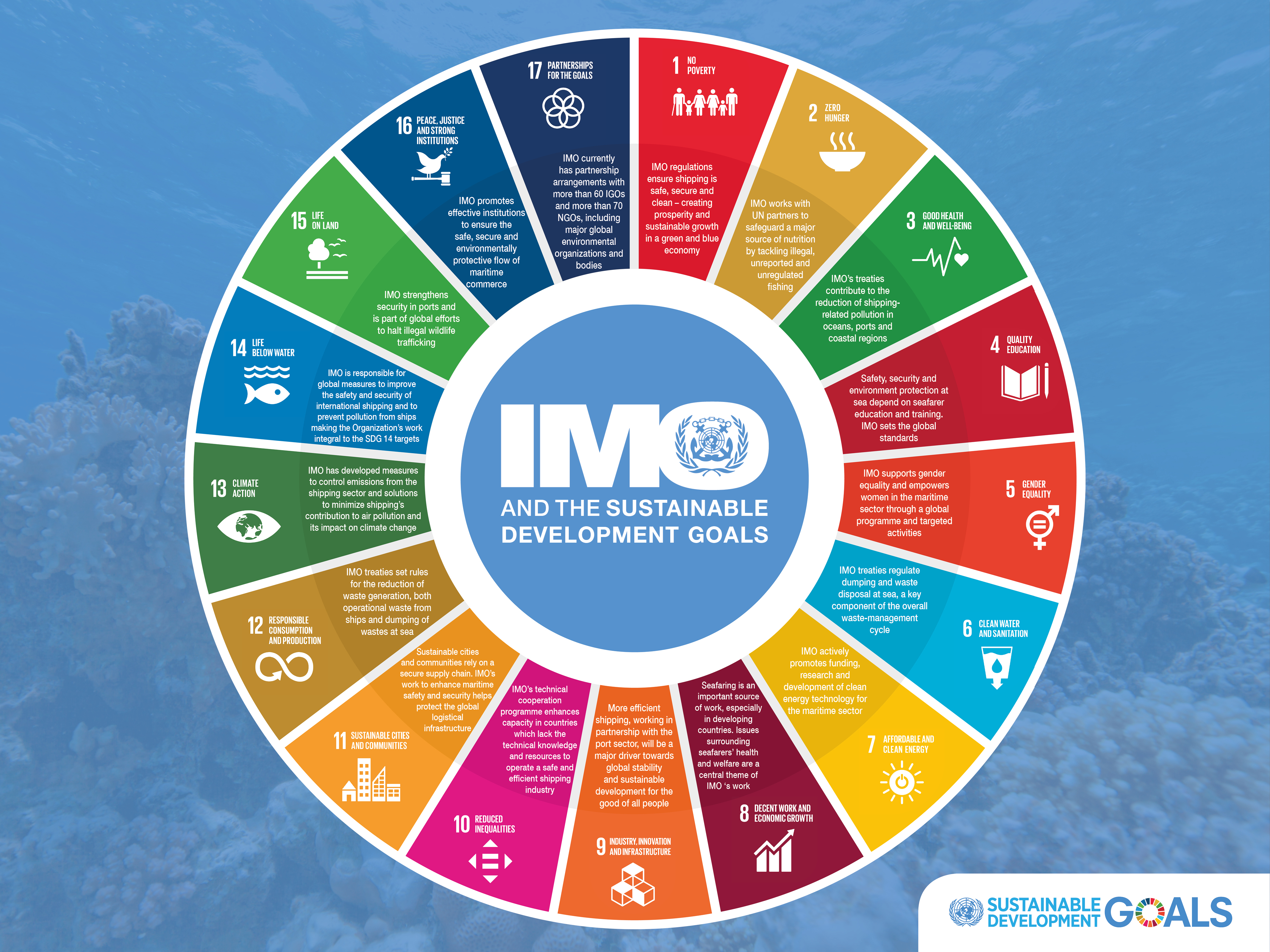 IMO and the Sustainabe Development Goals_wheel graphic_FINAL_small thumbnail.jpg